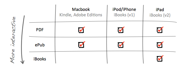 eBooks guide