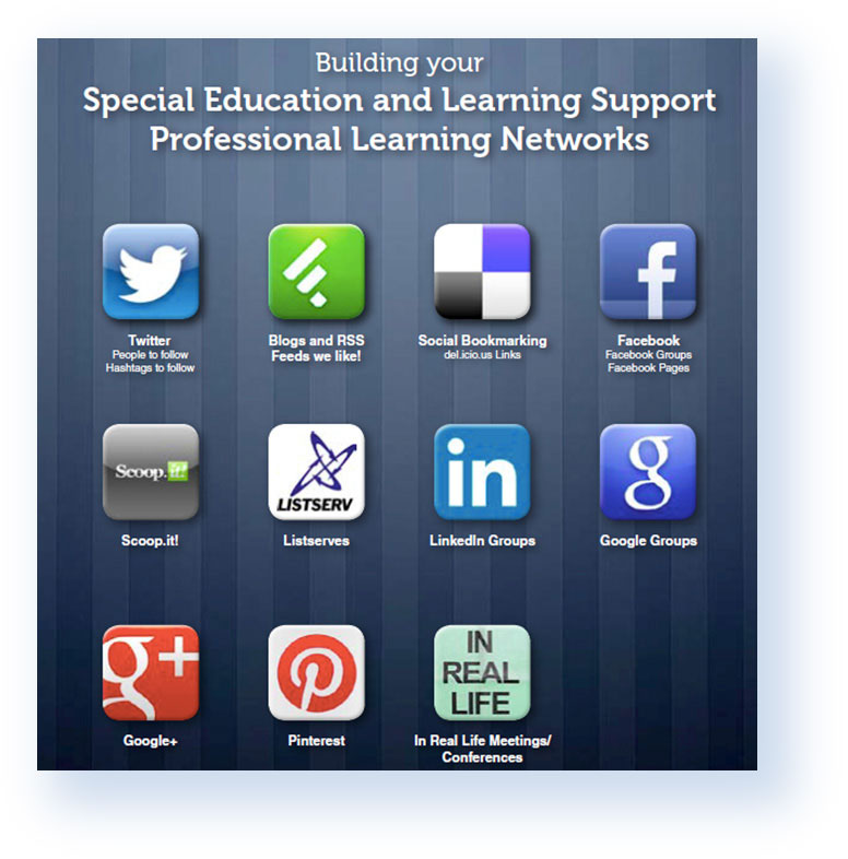 App icons for building your Special Education and Learning Support Professional Learning Networks