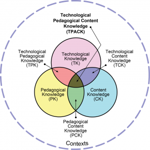 Image of TPACK Model