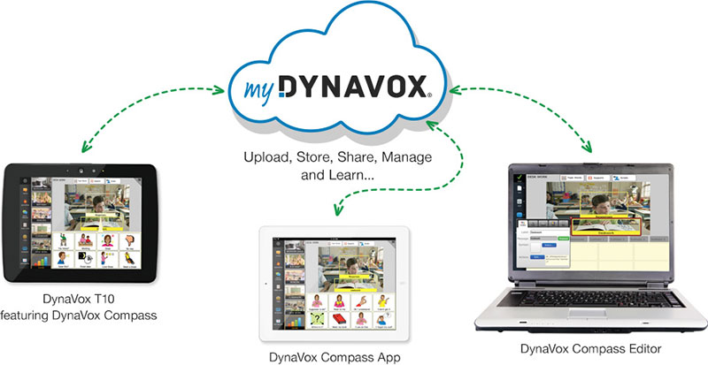 "Image of the DynaVox T10 talking to ""the Cloud"" and associated apps on mobile devices."