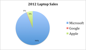 2012 Laptop Sales