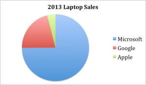 2013 Laptop Sales